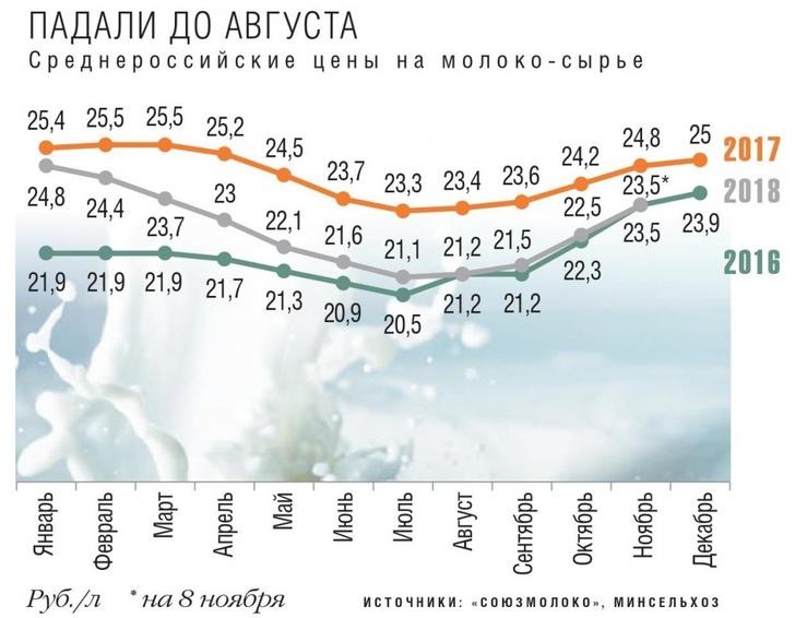 Среднероссийские цены на молоко-сырье
