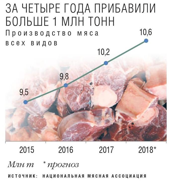 Производство всех видов мяса