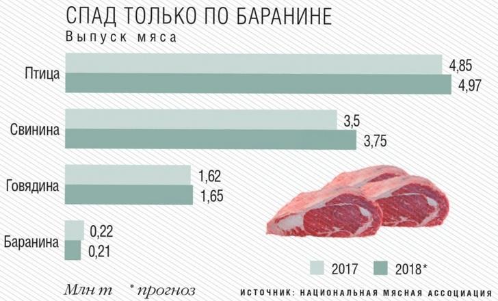 Выпуск мяса