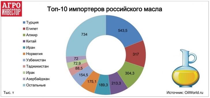 Топ-10 импортеров российского масла