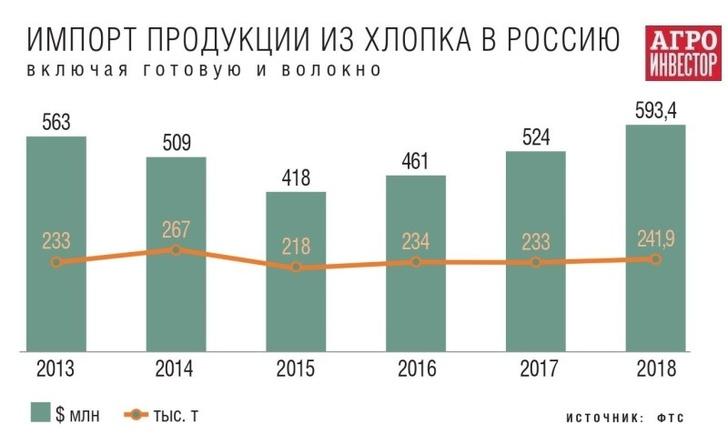 В 2018 году в России собрали 80 тонн хлопка