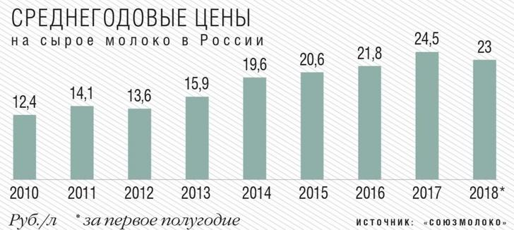 Среднегодовые цены на сырое молоко в России