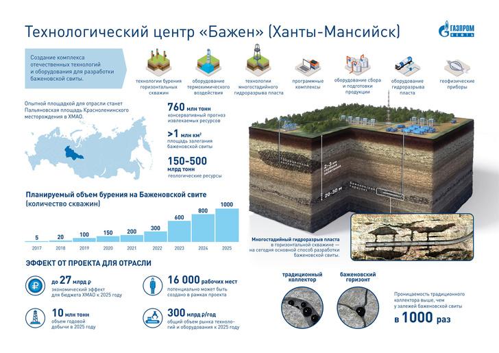 «Газпром нефть» почти вдвое снизила стоимость добычи аналога сланцевой нефти