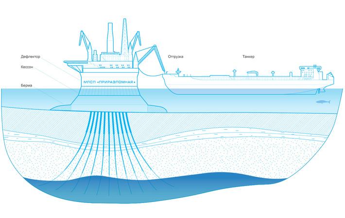 Морская ледостойкая нефтедобывающая платформа «Приразломная»