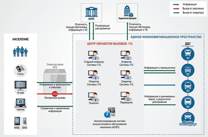 Инфографика структуры Системы-112