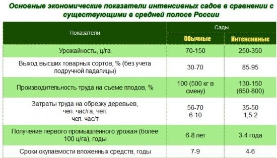 Интенсивное садоводство в России и Крыму