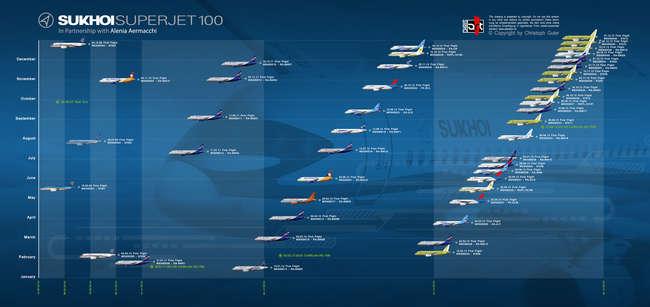 График первых полетов новых Сухой Суперджет 100