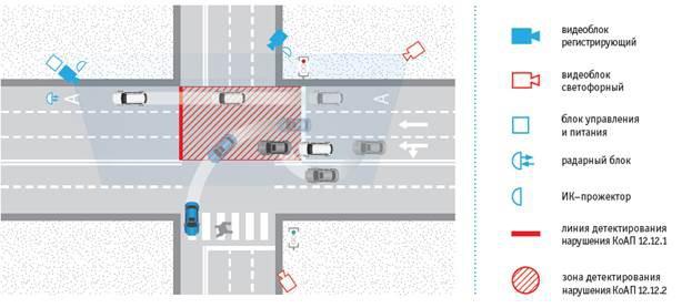 Система «Перекресток» для автоматической фиксации нарушений правил дорожного движения