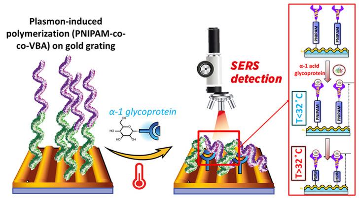 Химики ТПУ впервые синтезировали полимеры под действием солнечного света