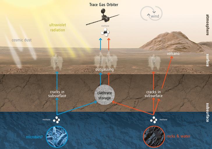 Орбитальный модуль миссии «ЭкзоМарс» успешно перешел на рабочую орбиту Красной планеты