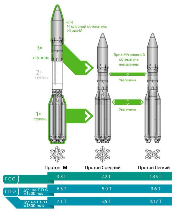 """Центр имени Хруничева разработал новый """"средний"""" вариант тяжелой ракеты-носителя """"Протон-М"""""""