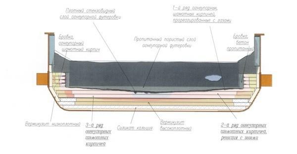 Схема футеровки подины электролизера