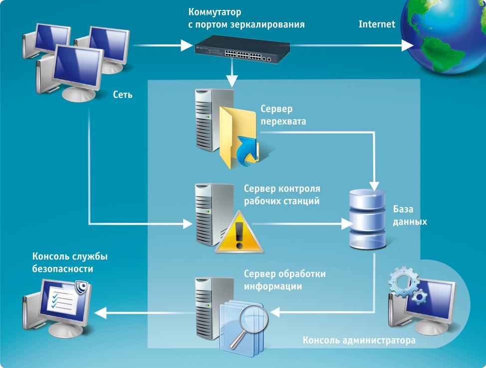 Обеспечение информационной безопасности при создании своей сети интернет