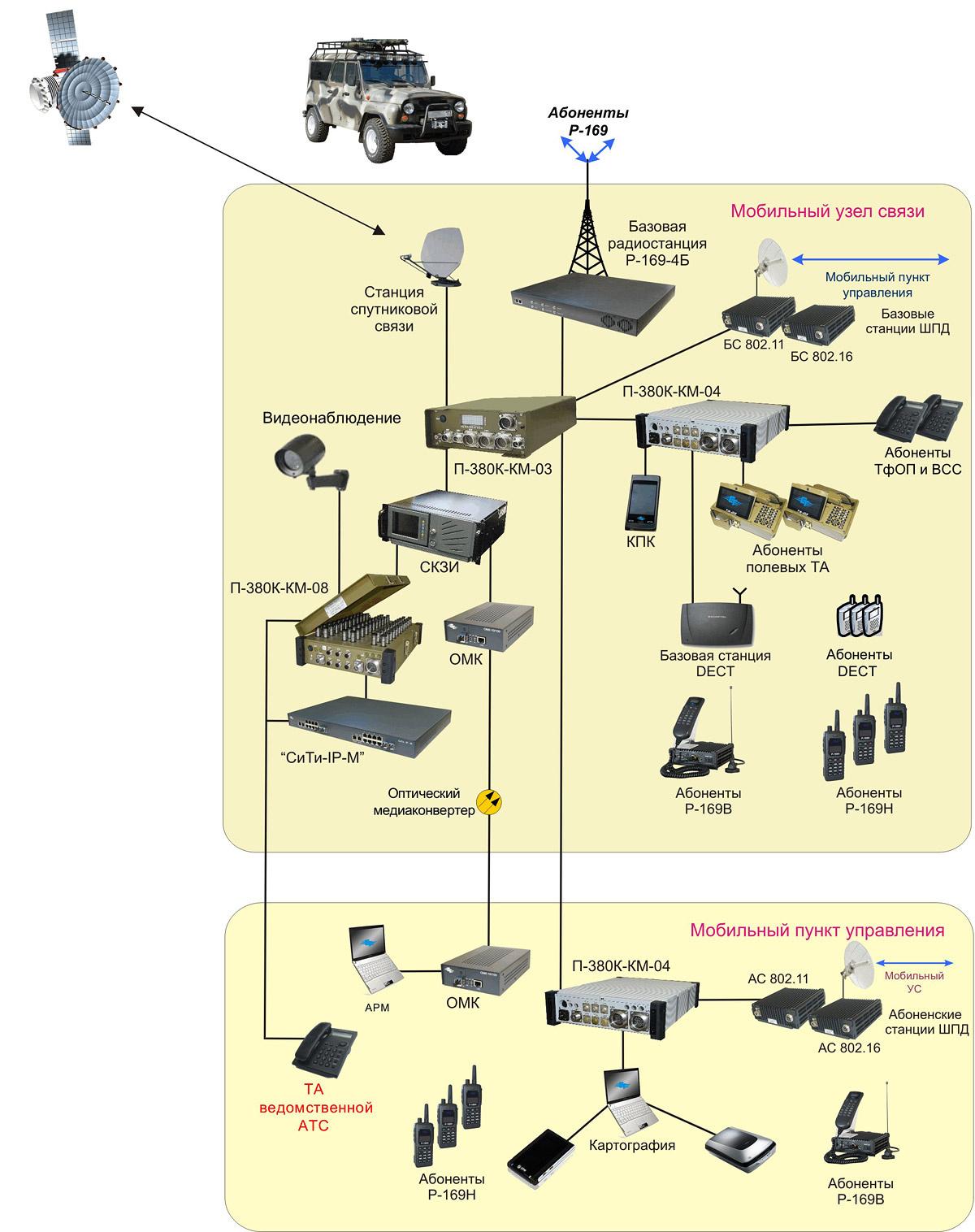 Цифровые радиорелейные станции схема