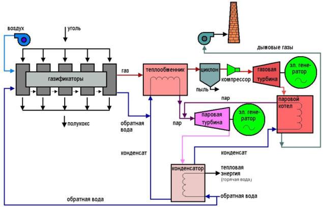 Одноступенчатый синтез метанола с последующим энергетическим использованием неконвертированного газа.