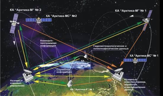 """Рис. 4.2.2.2.Схема космической системы  """"Арктика """". космические аппараты связи  """"Арктика-МС """" на высокоэллиптических..."""