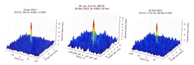 Рис. 1: Рекордные обнаружения ультракомпактных ядер активных галактик в проекте «РадиоАстрон». На традиционной диаграмме представлена величина отклика в зависимости от запаздывания (delay) и частоты интерференции (fringe rate). Слева - квазар 3C273, диапазон 18 см, база интерферометра 13.5 диаметров Земли, РадиоАстрон-Аресибо/США, 20 января 2013 г. В центре - активная галактика BL Lacertae, диапазон 6 см, база интерферометра 19 диаметров Земли, РадиоАстрон-Эффельсберг/Германия, 28 ноября 2012 г. Справа - квазар 3C273, диапазон 1.3 см, база интерферометра 8 диаметров Земли, РадиоАстрон-GBT/США, 2 февраля 2013 г.