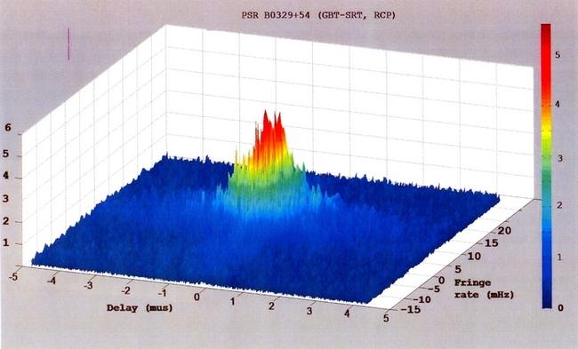 Рис. 2: Структура интерференционного отклика далекого пульсара В0329+55, находящегося на расстоянии 6 тысяч световых лет. Для источника, не подвергшегося эффектам рассеяния, на представленной диаграмме должен быть единственный пик. На самом деле наблюдается тесный ансамбль интерференционных откликов, каждый из пиков которого соответствует интерференции лучей, прошедших через свою комбинацию преломлений на неоднородностях плазмы.