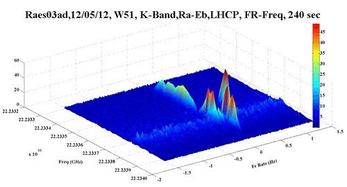 Интереференционная картина полученная при изучении области образования массивных звезд W51 говорит ученым о том какие элементы там присутствуют.