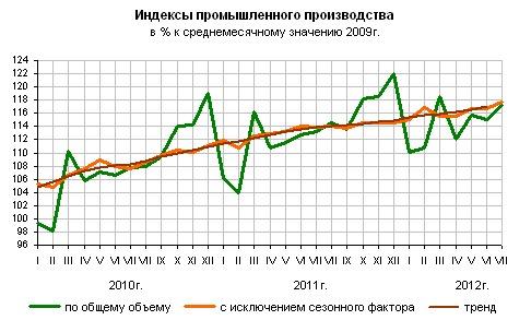 Индекс промышленного производства в России