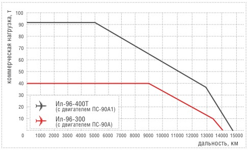 диаграмма нагрузка/дальность для самолетов семейства Ил-96