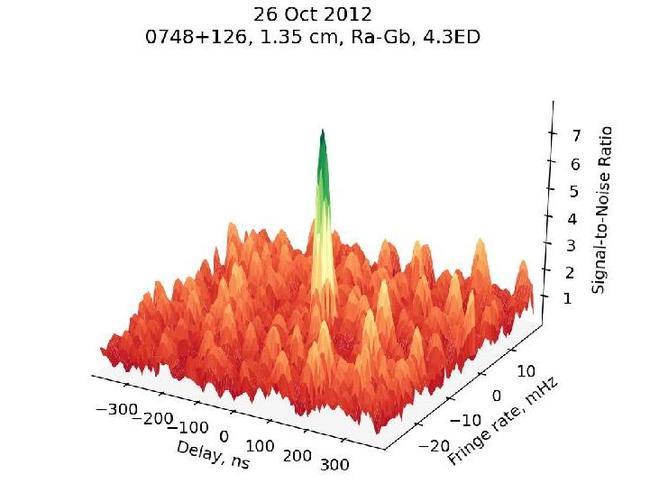 Квазар 0748+126, диапазон 1.3 см, проекция базы КРТ-GBT около 4.3 диаметров Земли, отношение сигнал-шум около 8