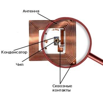 RFID - метка
