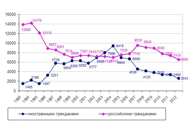Jбщее количество детей, усыновленных российскими и иностранными гражданами в течение отчетного года