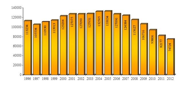 В 2012 году сохранилась тенденция уменьшения числа детей, оставшихся без попечения родителей, выявленных в течение года