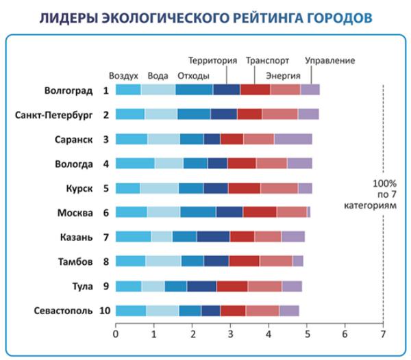 налогообложение (НДС какой самый экологический город в татарстане Тиволи Гарденс: ставки