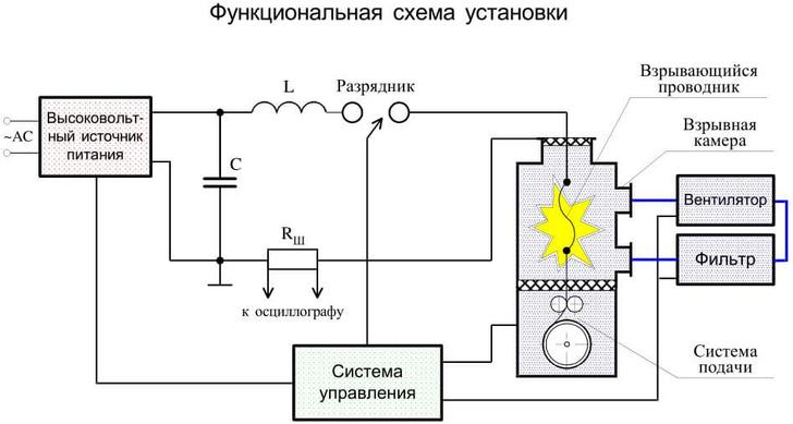 Принципиальная схема электровзрывной установки