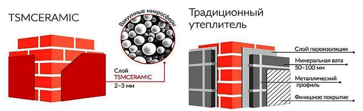 TSMCeramic - более 20 лет на рынке теплоэнергосбережения
