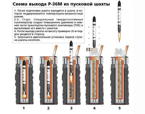 Схема выхода Р-36М из пусковой шахты. Источник: Оружие России