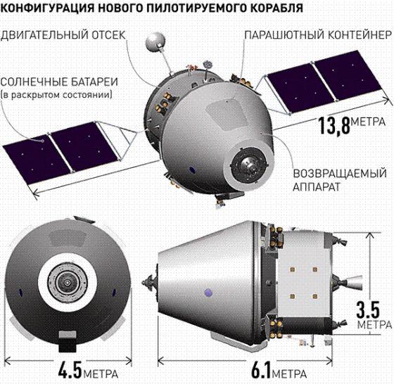 Конфигурация нового пилотируемого корабля Источник: Российская газета