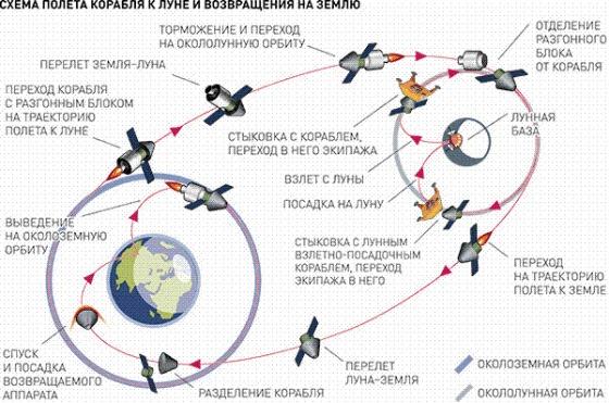 Схема полета к Луне Источник: Российская газета