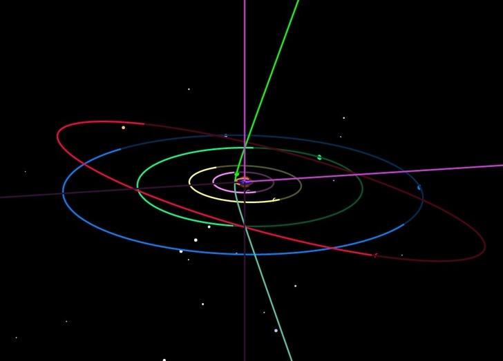 Траектория кометы Борисова выделена зеленым и сине-зеленым. Она проходит сверху вниз через Солнечную систему