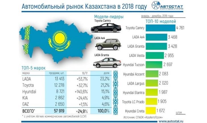 Статистика продаж автомобилей в Казахстане за 2018 год