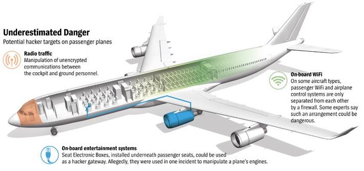 В 2013 году консультант по безопасности Хьюго Тесо шокировал производителей авиалайнеров, получив доступ к системам авионики Airbus через бортовую Wi-Fi-сеть с помощью приложения для Android