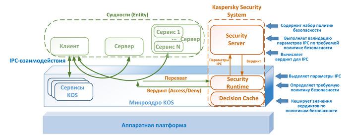 Как и любая микроядерная ОС, KasperskyOS предоставляет процессам механизм обмена сообщениями. И непрерывно контролирует его с помощью Kaspersky Security System