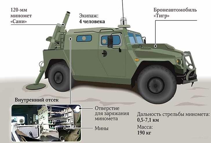 Cамоходный минометный комплекс МЗ-204 «Горец»