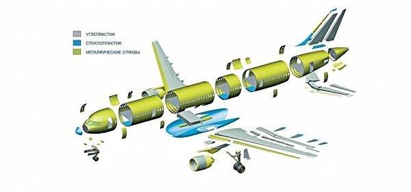 Распределение материалов в конструкции МС-21