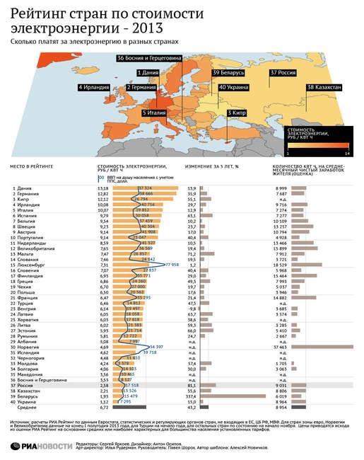 Сколько платят за электроэнергию в разных странах