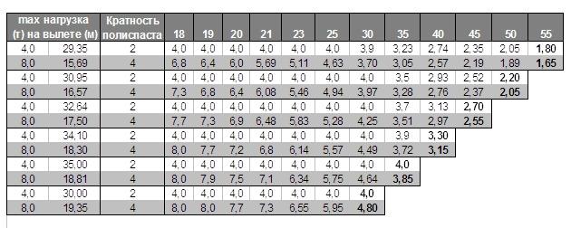 Load Chart TDK-8.155 (КБ-477)
