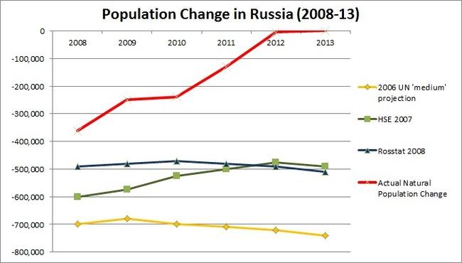 На графике видно: красным - настоящие изменения в численности населения, желтым - прогноз ООН, зеленым - Высшей Школы Экономики, синим - прогноз Росстата.