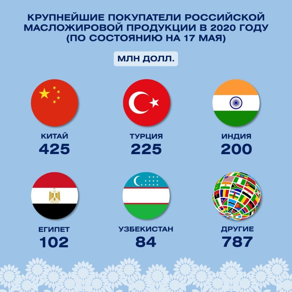 Российский экспорт масложировой продукции вырос на 32% в 2020 году