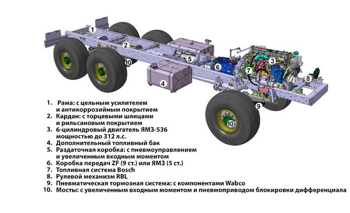 Чтобы обычный «Урал» стал «Некстом», инженерам пришлось внести немало изменений, основные из которых указаны на этом «рентгене»