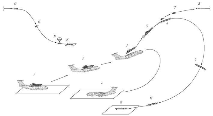 Схема вывода аппарата в космос