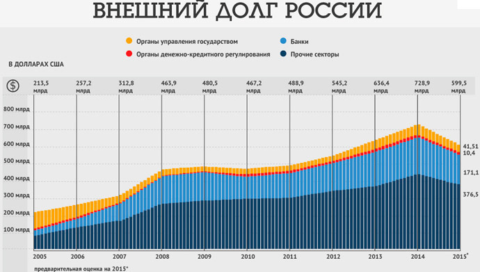 Государственный займ россии микрозайм без процентов на карту онлайн