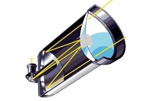 Менисковые телескопы- те же рефлекторы, только лучи выводятся не посередине телескопа под углом 90 градусов...