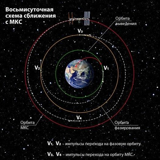 © Роскосмос